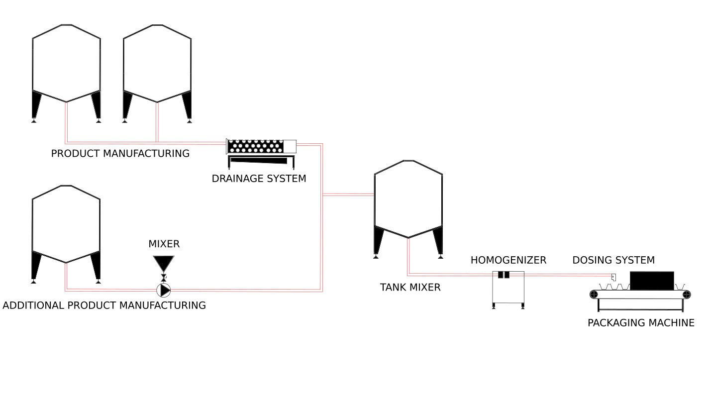 spreadable cheese plant layout